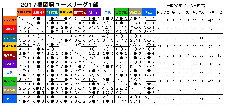 県リーグ星取表(最終結果) | 九国大付属高校サッカー部